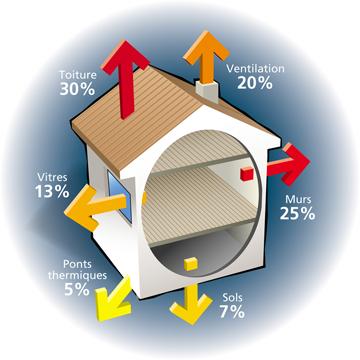 Les pertes énergétiques d'une maison mal isolée